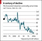 Economist Commodity Price Index - deflated - 1845 - 2005
