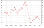 Eurozone M3 - ECB