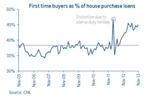 First Time Buyers as percentage of home loans - source Council for Mortgage Lenders