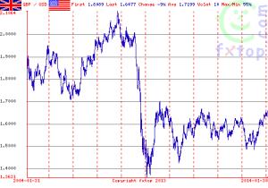 GBP-USD FX 10yr - source fxtop.com