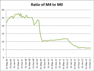 Ratio M4 to M0 - source Bank of England