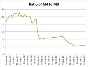 Ratio M4 to M0 - source Bank of England