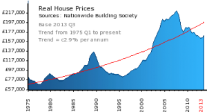 Real House Prices since 1975 - source Nationwide Building Society