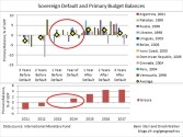 Sovereign Debt Default and Primary Balances - Source IMF