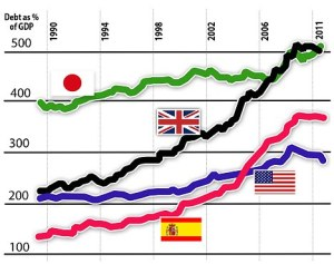 Total Debt to GDP ratios - source DailyMail