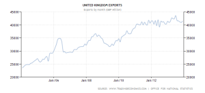 UK Exports - 10 yr - source tradingeconomics and ONS