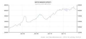 UK Exports - 10 yr - source tradingeconomics and ONS