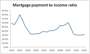 UK mortgage to income ratio - source moneystepper.com