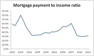 UK mortgage to income ratio - source moneystepper.com