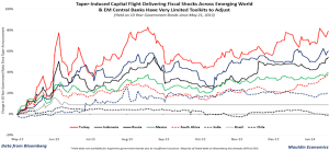 EM Bond yields - source Mauldin Economics and Bloomberg