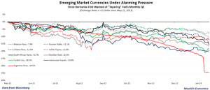 EM Currencies - source Mauldin Economics and Bloomberg