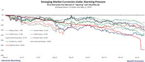 EM Currencies - source Mauldin Economics and Bloomberg