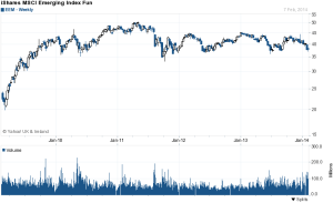 MSCI Emerging Market ETF - 5 yr - source yahoo finance