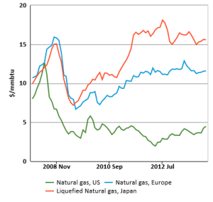 Nat Gas Price - 2007 - 2014
