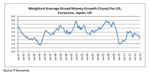 Weighted Average Broad Money Growth - US EU Japan UK - source Pi Economics