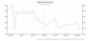 China retail sales 2010 - 2014