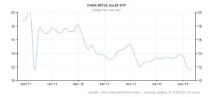 China retail sales 2010 - 2014