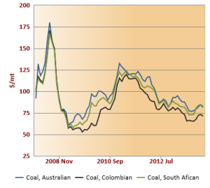 Coal Exporter prices 2007 - 2020