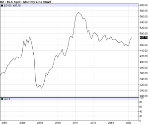 CRB Index - monthly 2006 - 2014