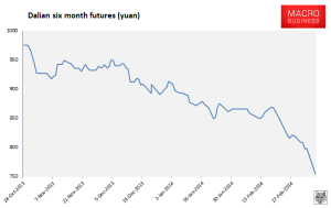 Dalian Iron Ore Futures - Oct 2013 - March 2014