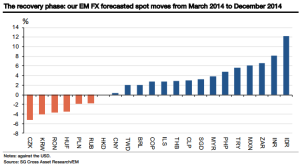 Soc Gen EM Currency Forecasts from March 2014 to Dec 2014