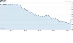 USD-CNY 2009-2014