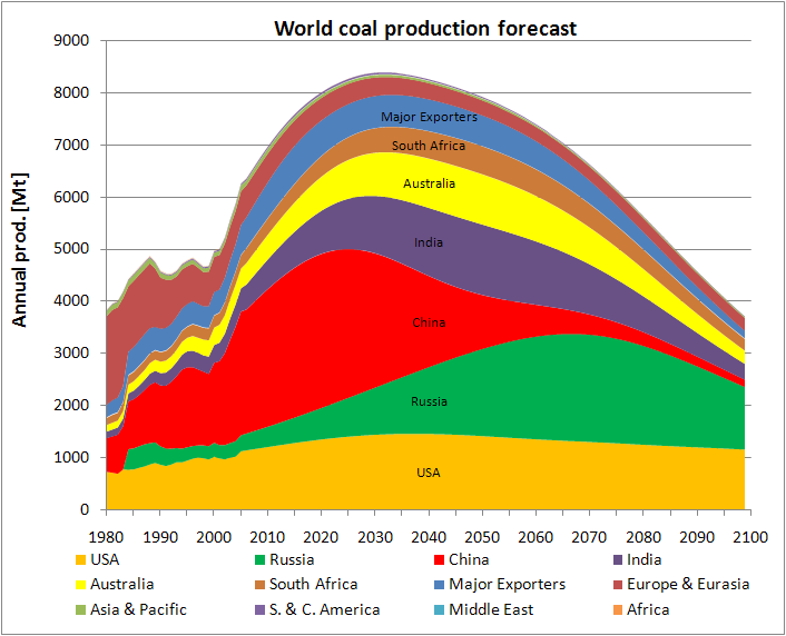 El Nino Commodities And The Export Of Emerging Market