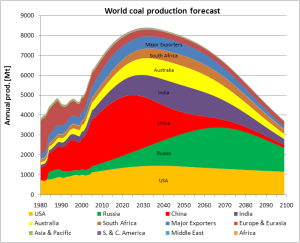 World Coal Production Forecast - 2100