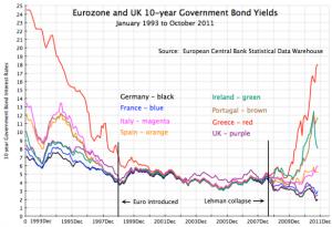 Europe Bond Yields - 1993 - 2011
