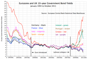 Europe Bond Yields - 1993 - 2011