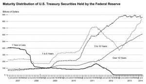 Maturity Distribution of US Treasuries on Fed Balance Sheet