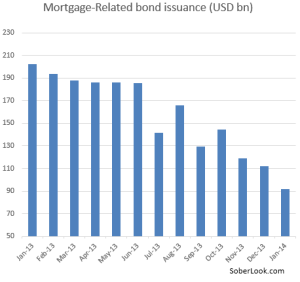 MBS New issuance - source - sober look
