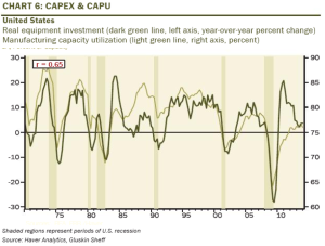 US Capex and Capu