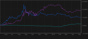 INR blue - IDR purple - CNH light blue 1 yr - bloomberg