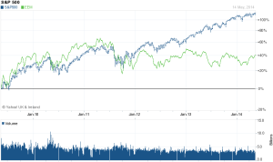 MSCI EM vs S&P - 5 yr - Yahoo Finance
