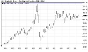 Brent Crude 2003-2014 barchart.com