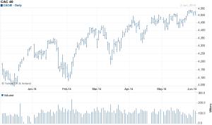 CAC40 - source - yahoo finance