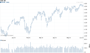 CAC40 - source - yahoo finance