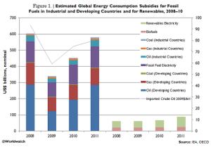 Energy Subsidies - worldwatch