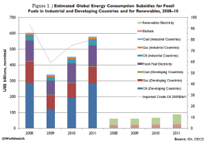 Energy Subsidies - worldwatch