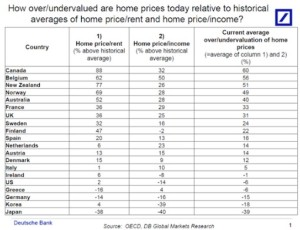 Global House Prices - OECD + Deutsche bank - February 2014