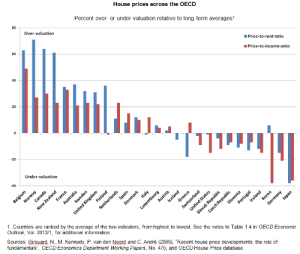 House Prices - OECD