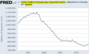Japan Credit - Federal Reserve