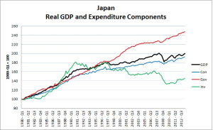 Japan Real GDP and Expenditure - David Andolfatto