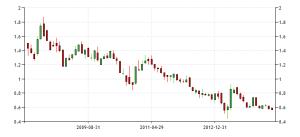 JGB 10 yr yield - monthly 2008 - 2014