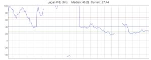 Nikkei 255 - PE Ratio - 20yr