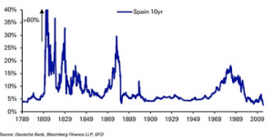 10 yr Spanish bond yields since 1789