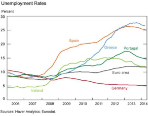 EZ Unemployment - NY Fed Haver Analytics