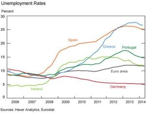EZ Unemployment - NY Fed Haver Analytics