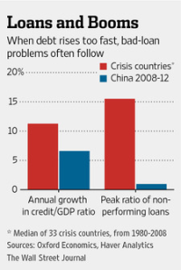 Loans and Booms - China vs Crisis countries-page1